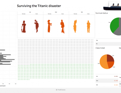 Visualise Titanic data